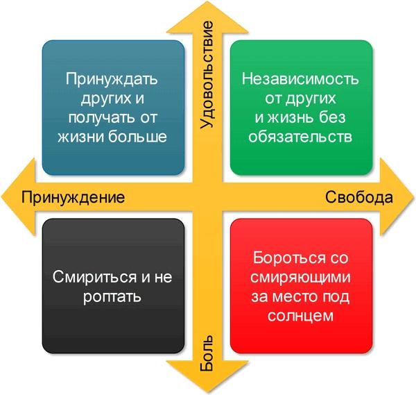 http://www.darov.net/images/celi-i-smisl/koordinati-smislov1.png